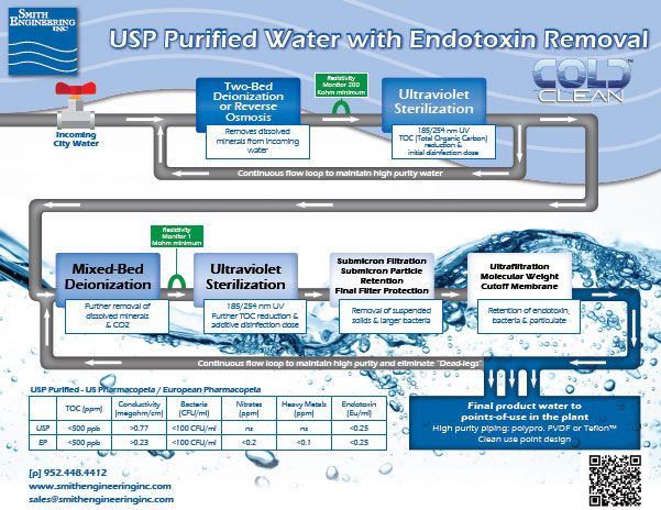 USP Purified Water with Endotoxin Removal